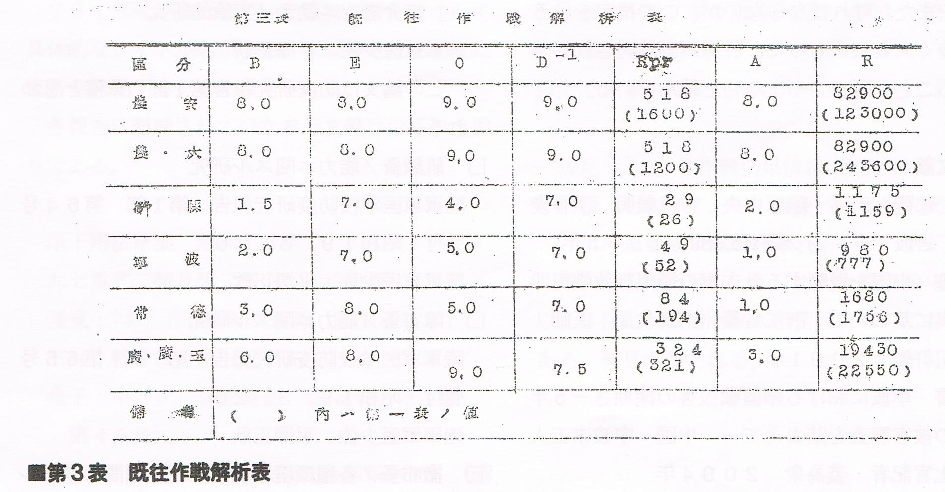 第3表 既往作戦解析表
