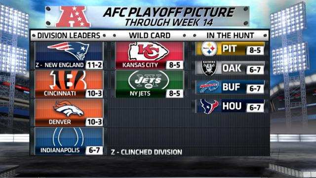 NFL: AFC playoff picture - Video - CBSSports.com