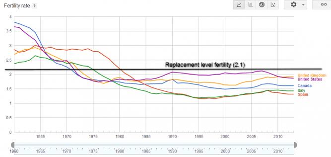fertility-rate-chart-667x316