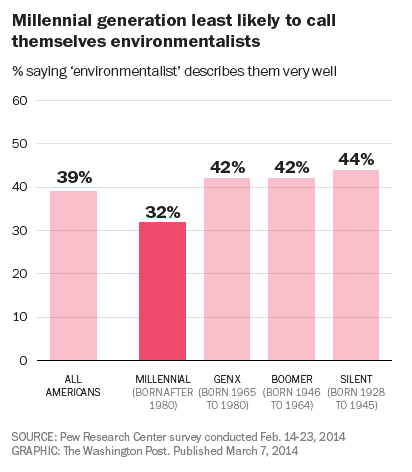 Millennial generation least likely to call themselves environmentalists
