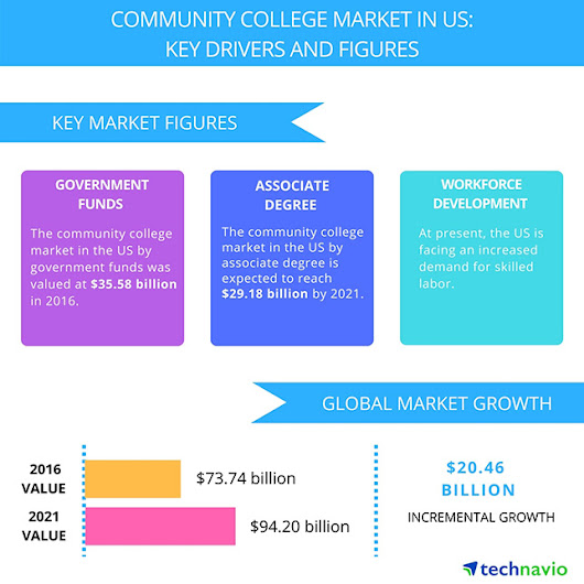 Top 3 Trends to Impact Community Colleges by 2021 -- Campus Technology