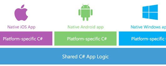 Xamarin.Forms - Write Once, Run Everywhere, AND Be Native? - Scott Hanselman
