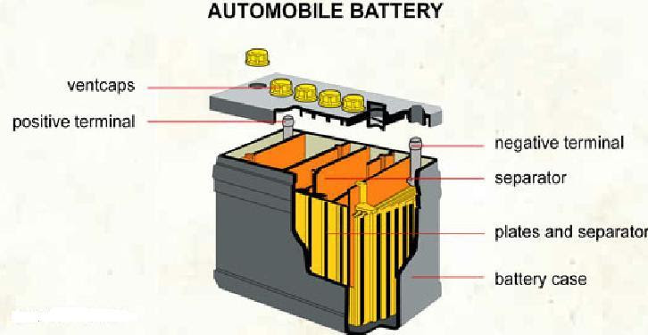 Diagram Club Car Battery Diagram Full Version Hd Quality Battery Diagram Diagramsbunn Tomari It