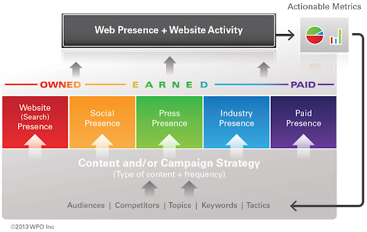 31 Expert Guides to Maximizing Online Brand Visibility - WPO | B2B Marketing Blog | Webbiquity