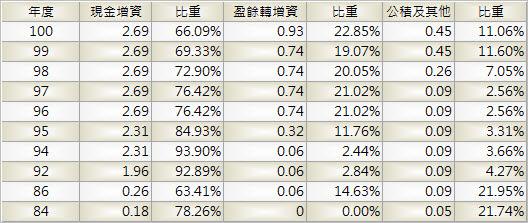 1580_新麥_股本形成_1002Q