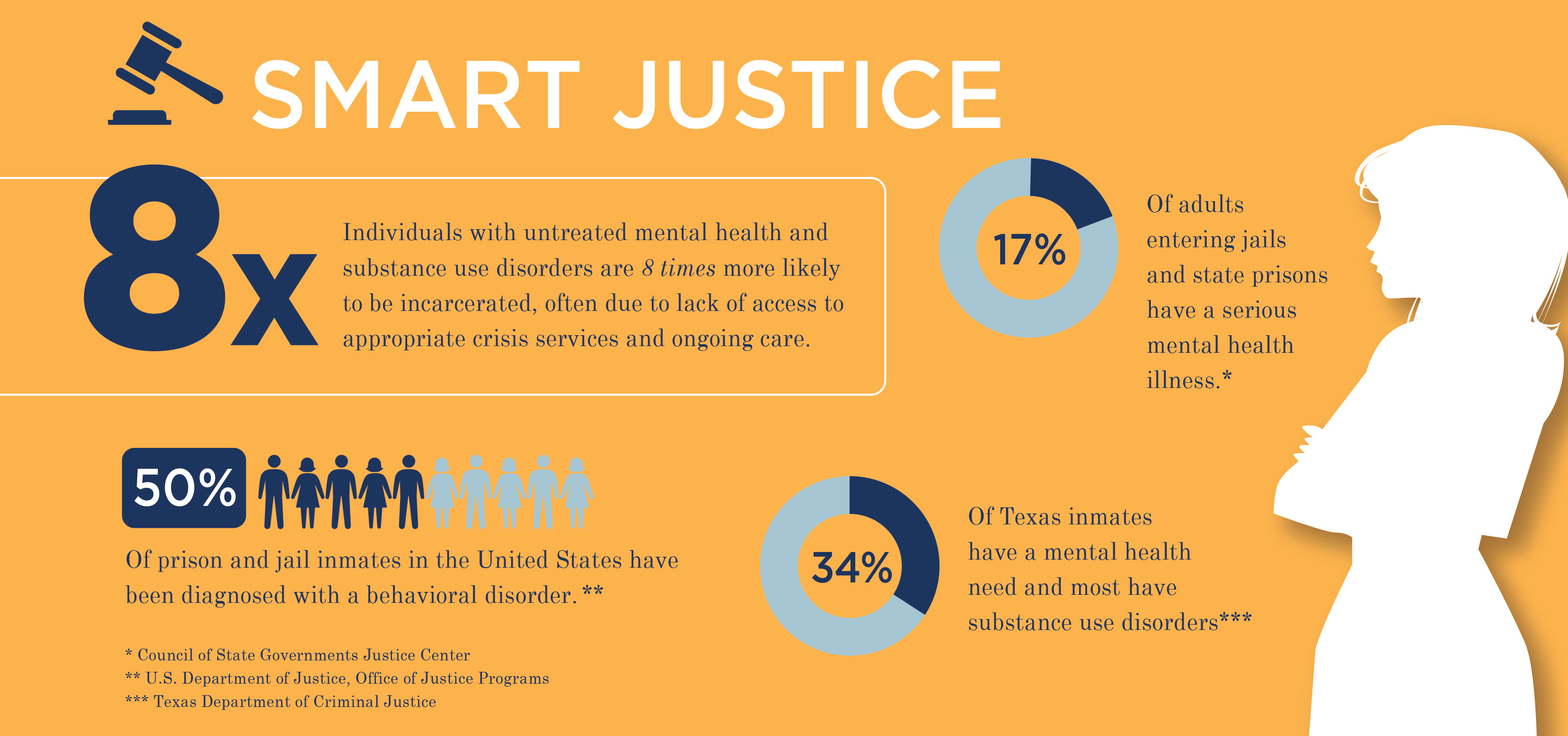 Promoting smart justice for the mentally ill