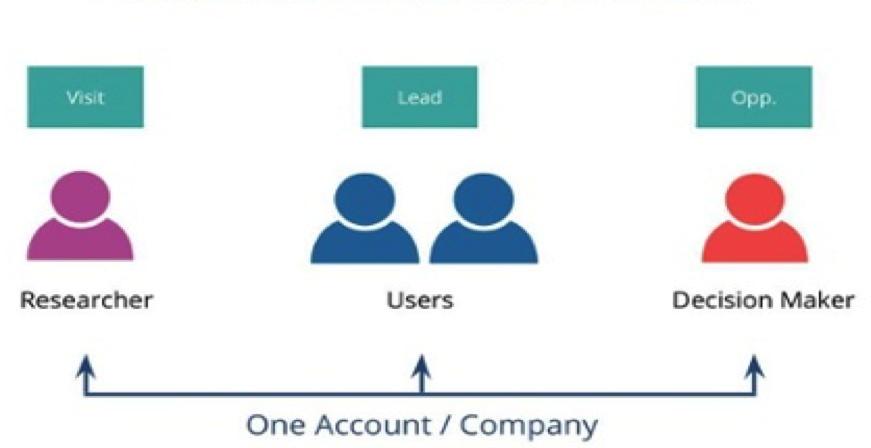 ABM reporting, lead to account