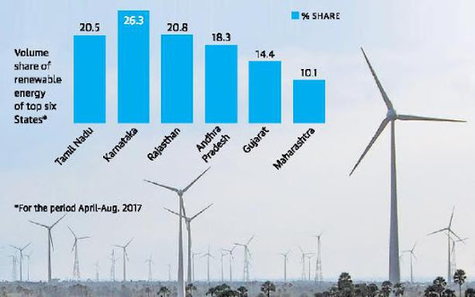 State's share of renewable energy volume touches 20%