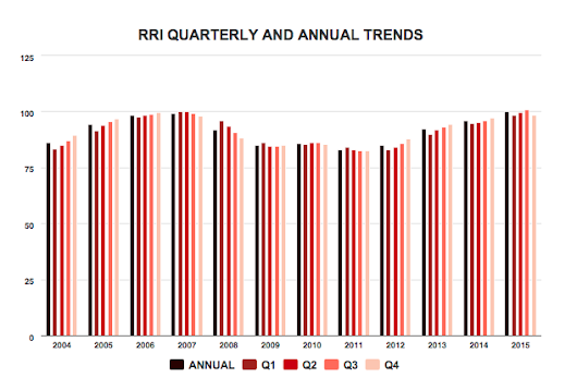 RRI Points to Speedup in Remodeling Activity in 2015 | Remodeling