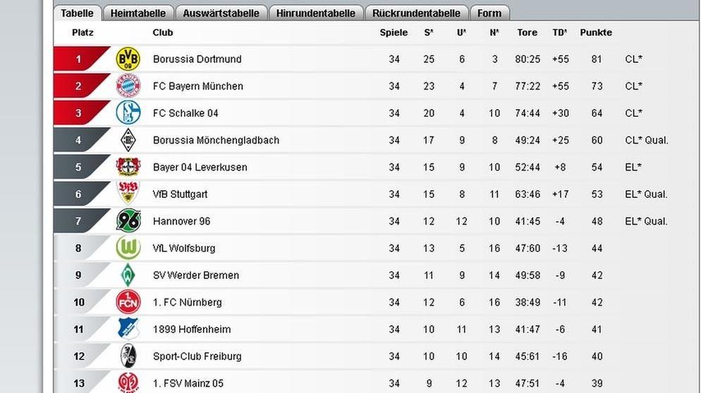 Erste Bundesliga Heute Ergebnisse