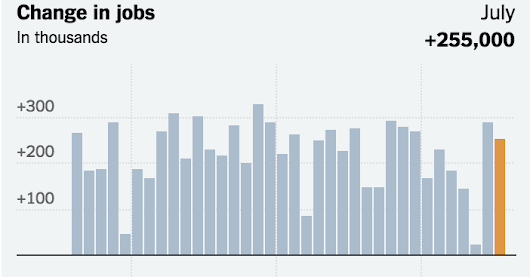 Strong Job Gains, for Second Month, Reframe Economic Outlook - The New York Times