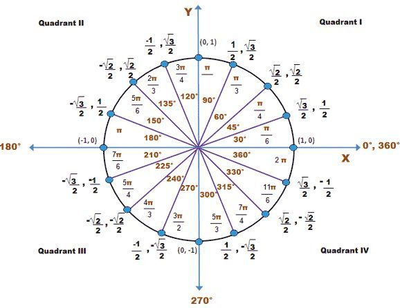 1000+ images about Algebra on Pinterest   Conic section, Pi day ...