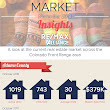 November 2018 Market Insights for the Colorado Front Range areas. | Real Estate Stats | Pinterest