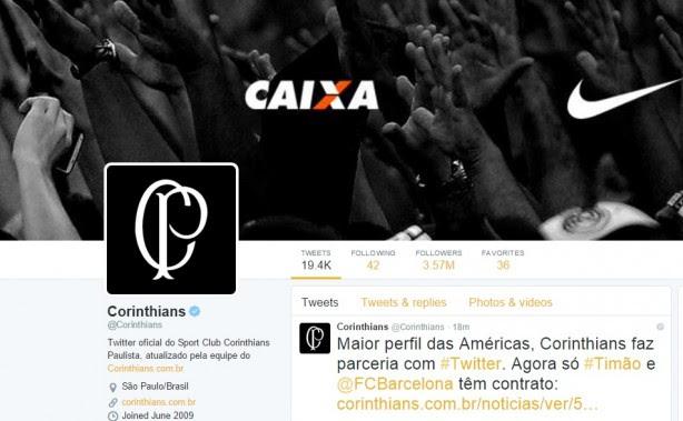 Na rede social, o Corinthians possui 3,57 milhões de seguidores