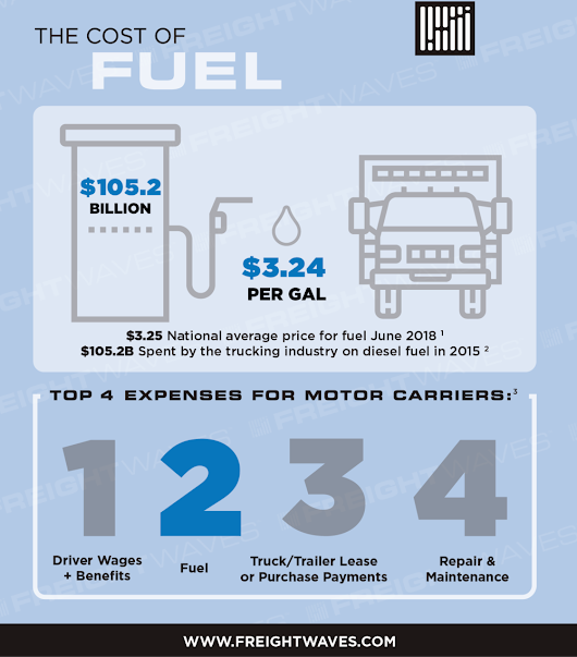 The Cost of Fuel