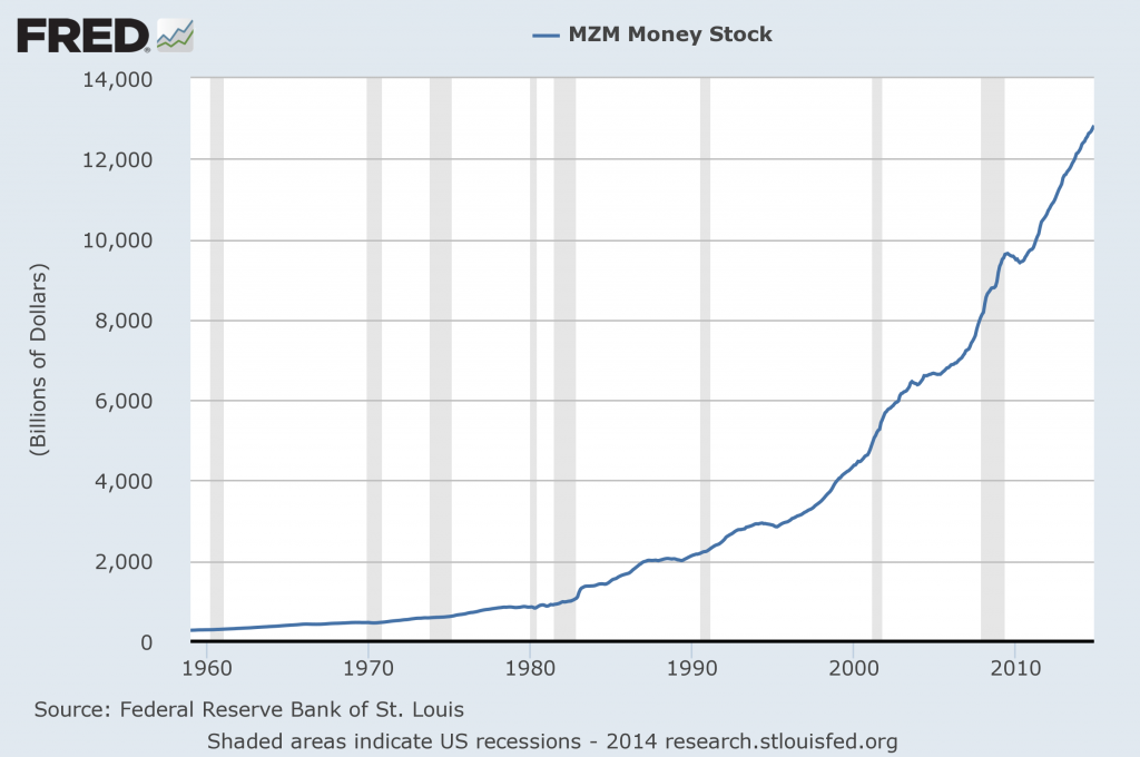 MZM money supply