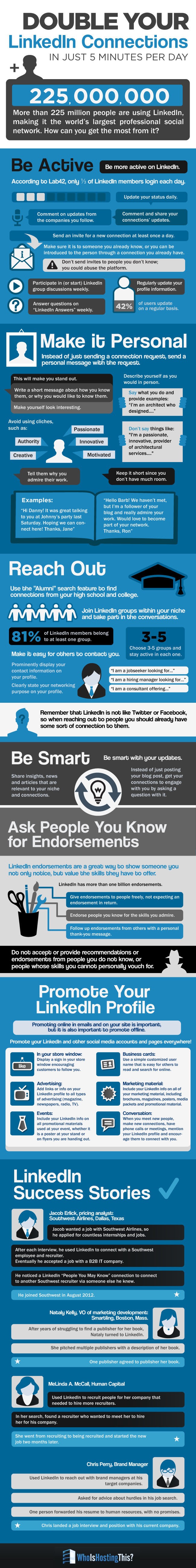 Double LinkedIn Connections Organically In Just 5 Minutes A Day [Infographic]