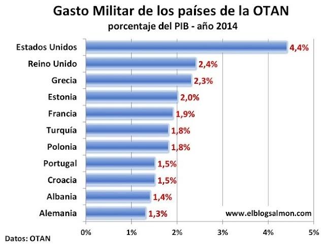 O que não se diz sobre os gastos militares da Grécia
