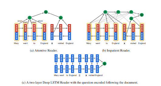 Google DeepMind Teaches Artificial Intelligence Machines to Read | MIT Technology Review