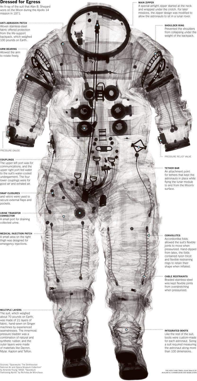 traje espacial, space suite, Apolo 14, ropa astronauta