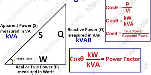 Power Factor - Electrical Technology