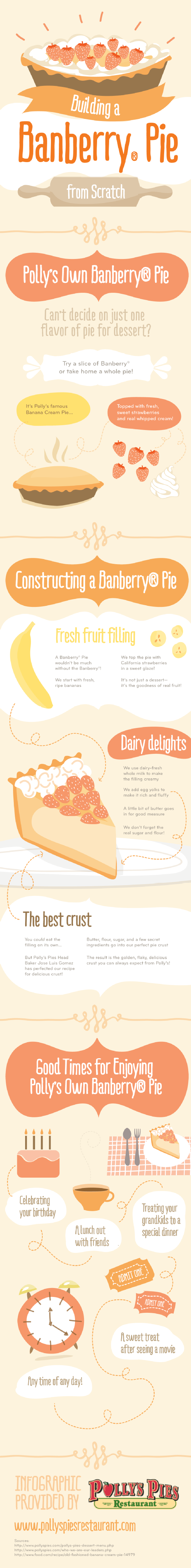 Infographic: How To Build A Banberry Pie from Scratch