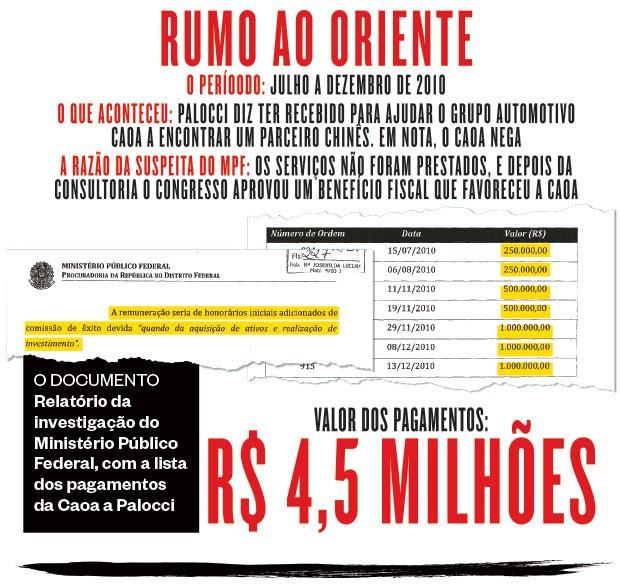 O DOCUMENTO Relatório da investigação do Ministério Público Federal, com a lista dos pagamentos da Caoa a Palocci (Foto: Revista ÉPOCA)