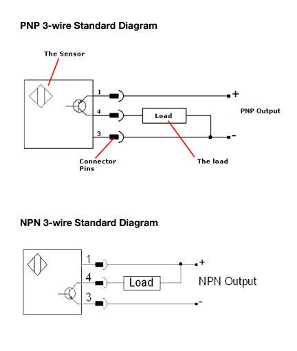 standard diagram1