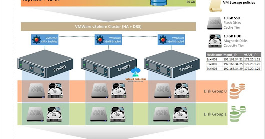 Create and configure VMWare vSphere VSAN cluster step by step