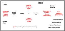 Cherry Blossom besteht aus vielen Komponenten.