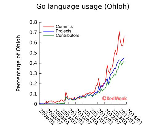 Go: the emerging language of cloud infrastructure