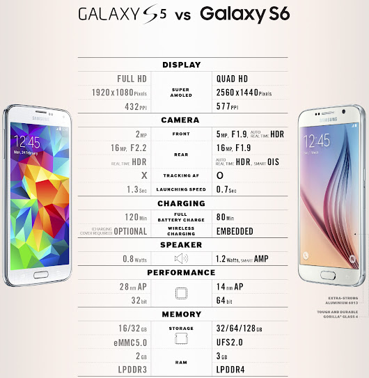 (Infographic) Samsung Galaxy S6 vs Galaxy S5 – should you upgrade right now?