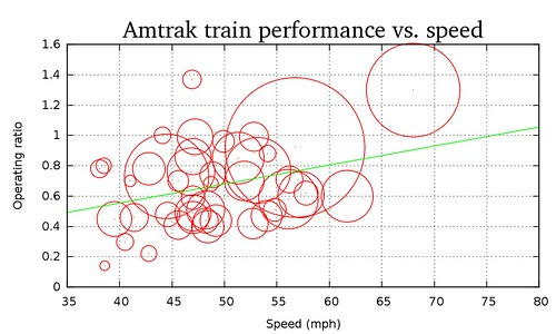 Faster trains do better financially