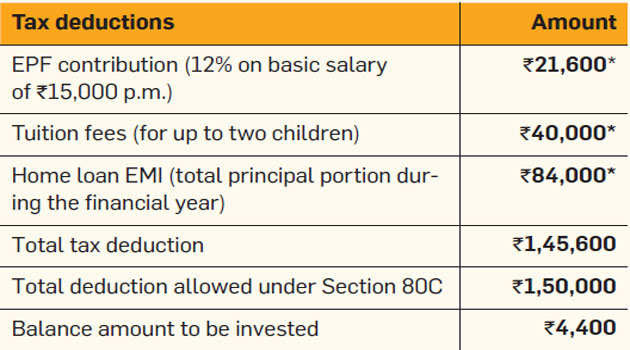 Before investing for Sec 80C tax break, find out how much you really need to put in