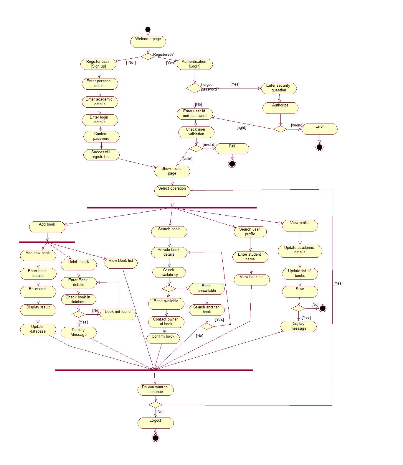 android - activity diagram in uml regarding parallel ...