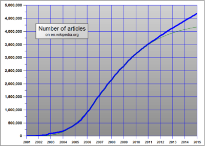 Wikipedia:Size of Wikipedia - Wikipedia, the free encyclopedia