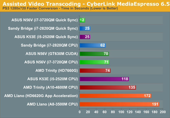 Assisted Video Transcoding—CyberLink MediaEspresso 6.5