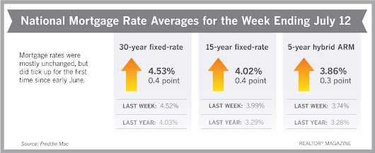 Mortgage Rates Continue to Slide This Week