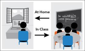 http://www.lacimetta.com/2013/09/13/flipped-classroom-o-classe-rovesciata/