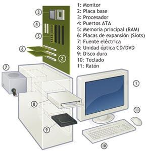Partes Computadora
