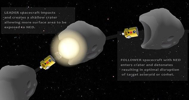 Boom!  Une société danoise envisage de développer un vaisseau spatial Terre sauver appelé Hyper Velocity Asteroid impact du véhicule (HAIV).  Dans le schéma ci-dessus, NED signifie dispositif explosif nucléaire.  La face avant de l'engin spatial serait créer un petit cratère, dont le dispositif nucléaire serait alors voyager à et exploser