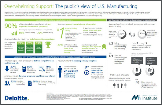 A Brief History of the American Manufacturing Industry + Infographic