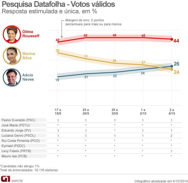 Datafolha - Votos válidos - 4.10 (Foto: Arte/G1)