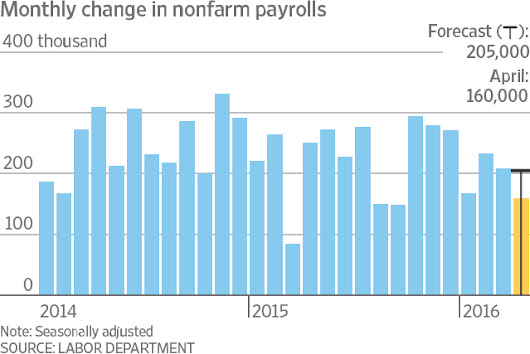 U.S. Job Growth Slows, but Worker Wages Pick Up