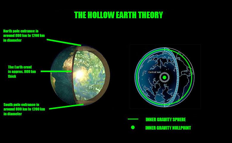 Hollow Earth Schematics