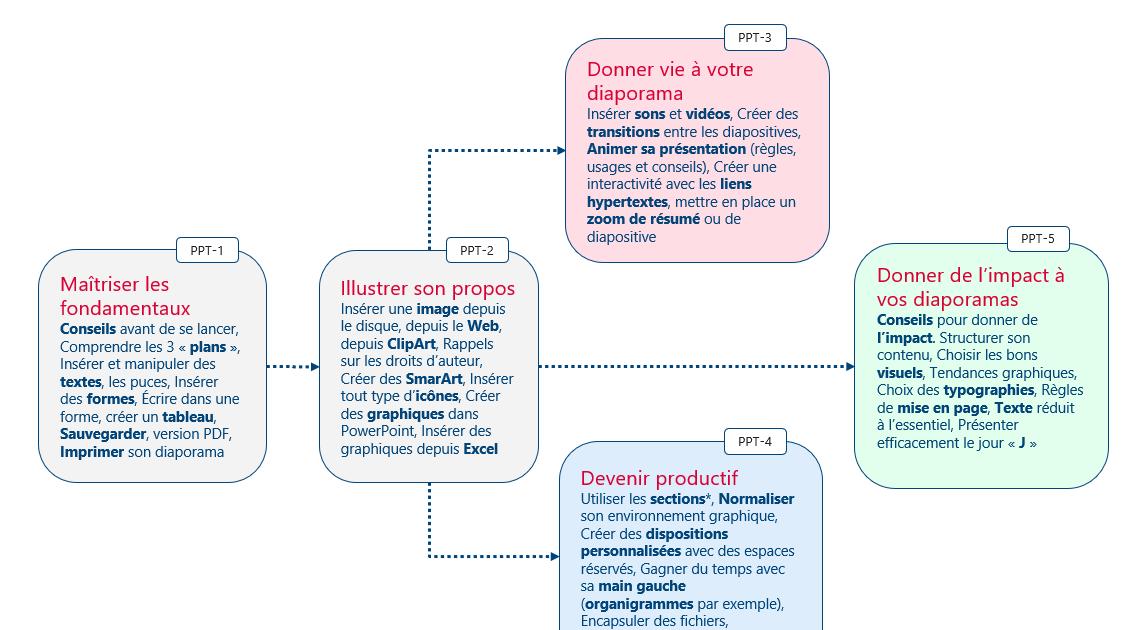 Changer La Couleur Dune Diapositive Powerpoint - Choix de ...