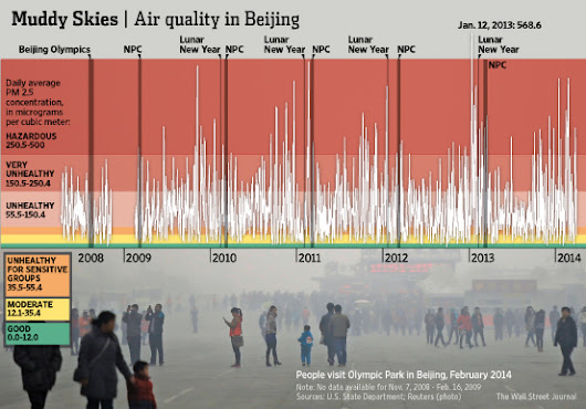 Five Revelations From the U.S. Embassy's Beijing Pollution Data Dump - China Real Time Report - WSJ