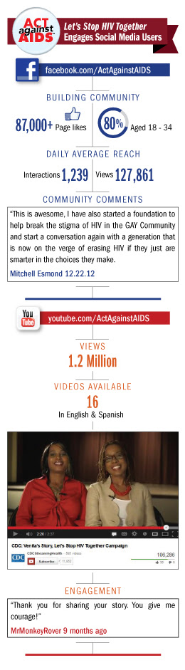 Let's Stop HIV Together Engages Social Media Users Infographic