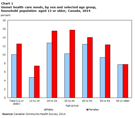StatsCan: More than one in ten Canadians reported unmet ...