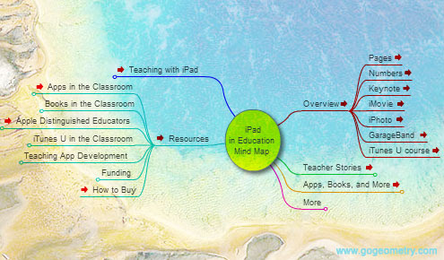 iPad in Education, Interactive Mind Map.